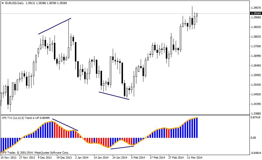 forex indicators: TVI