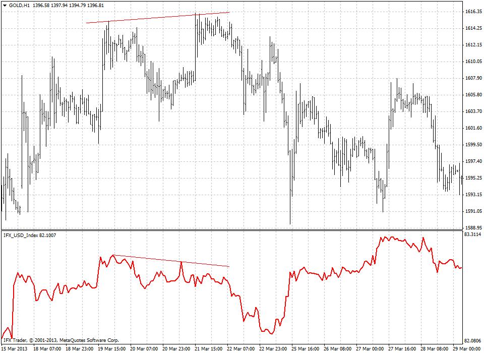 forex indicators: US Dollar Index